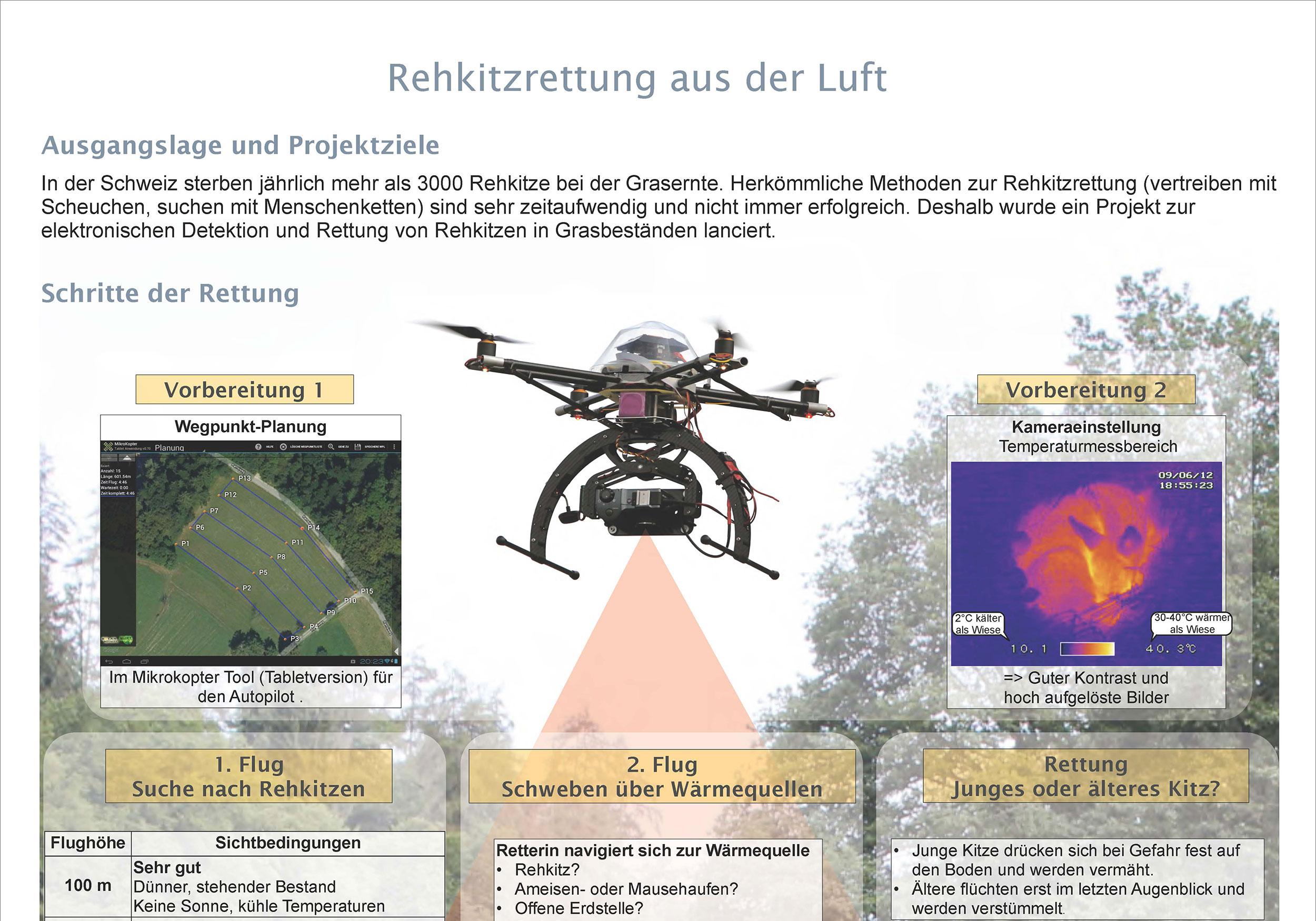 Rehkitzrettung.ch | Forschung